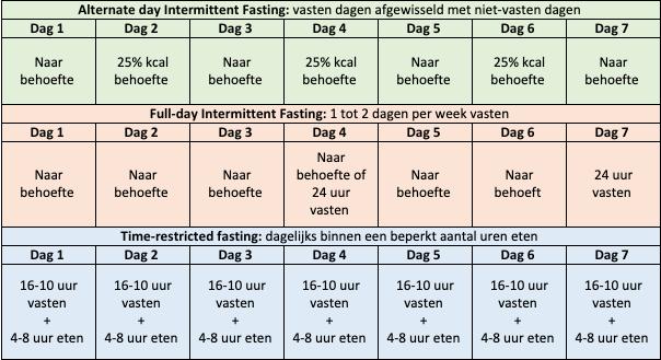 Intermittent Fasting Schema