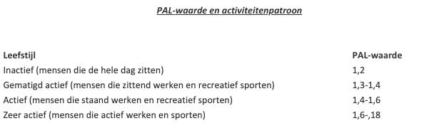 PAL-waarde en activiteitenpatroon