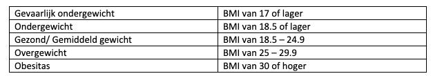 Richtlijnen gezond BMI