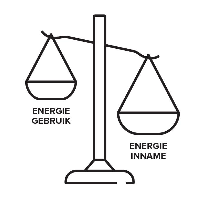 Negatieve energiebalans