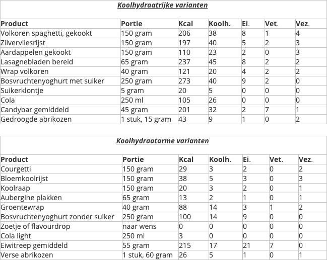 Tabel met koolhydraatrijke en koolhydraatarme producten